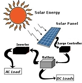 Step By Step Guide For How To Make A Solar Panel